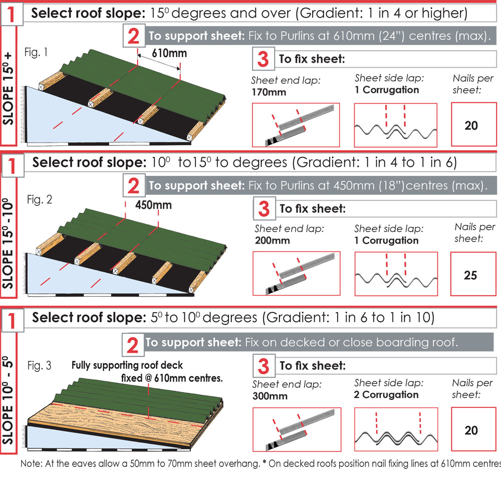 polycarbonate roofing fixing instructions