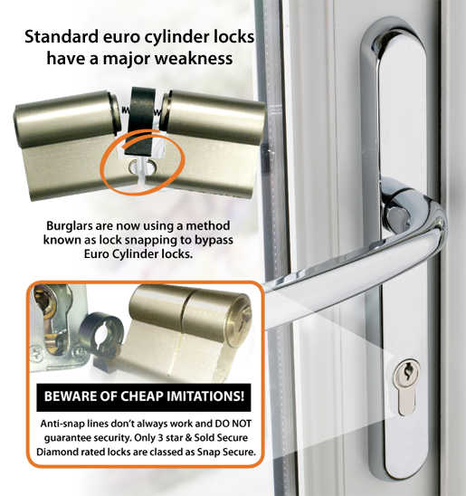 Avocet Abs Euro Cylinder Lock Varico Ltd